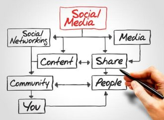 Social Media Marketing Is The Next Step For Your Business – What Should You Do Now?